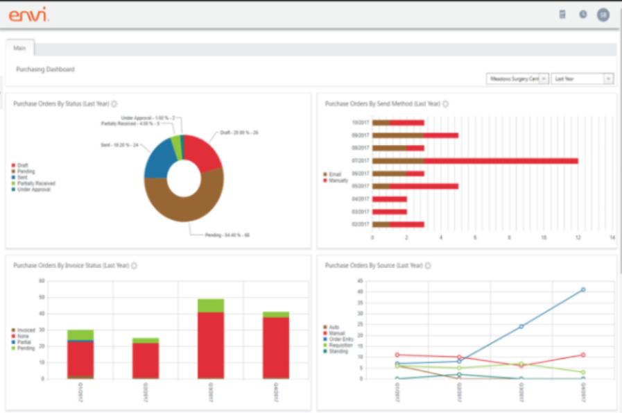 Envi purchasing dashboard screenshot