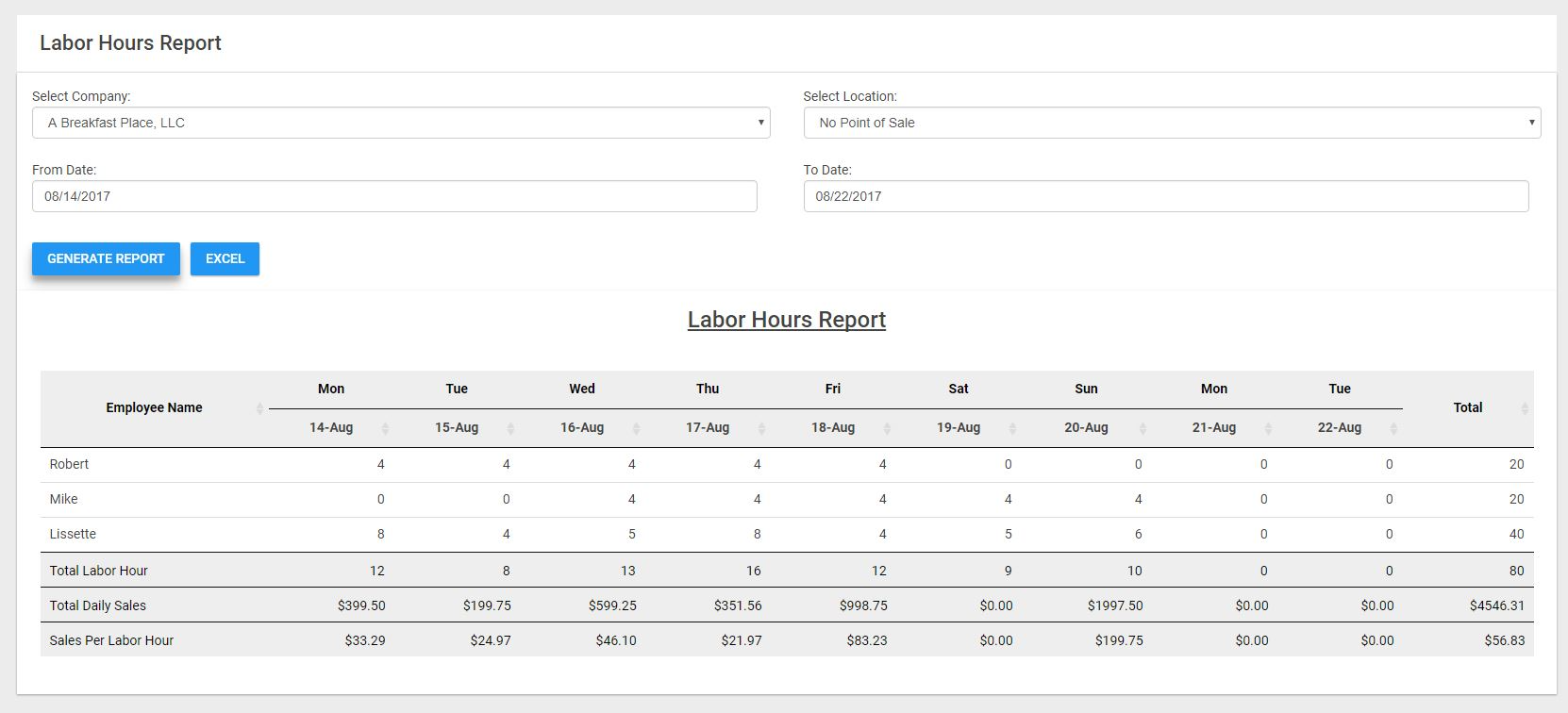 Labor hours reports can be generated to determine the sales value per labor hour