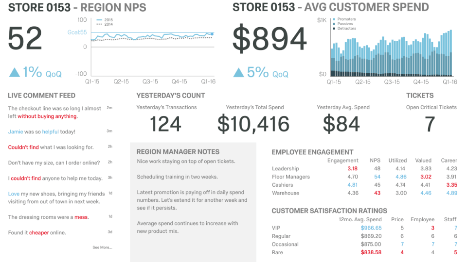 Qualtrics CoreXM NPS store overview