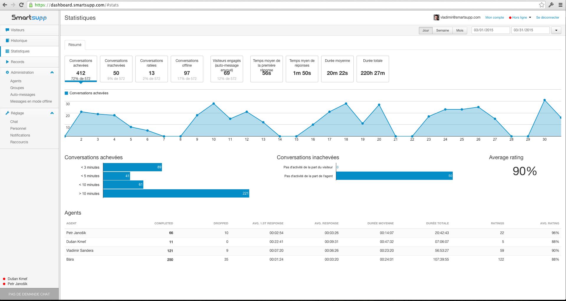 Smartsupp statistics screenshot