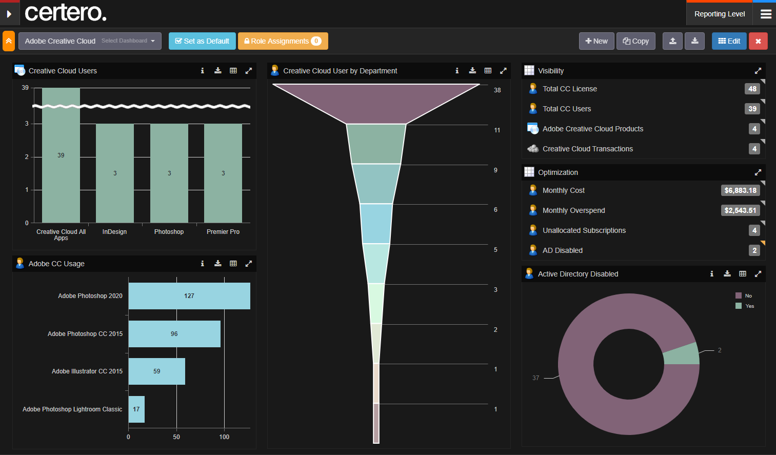 Certero for SaaS Software - Adobe Creative Cloud dashboard in dark-mode. Themes are customizable, so you could adopt corporate branding if desired. Reports are intuitive, so pre-canned reports aren't required - users can ask questions and get answers directly.