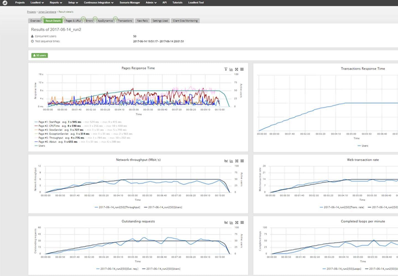 Apica Software - Apica LoadTest pre-release testing