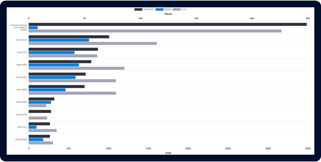 Time Analytics graphs