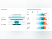 VOGSY Software - Sales Pipeline Management: Monitor pipeline progression and ratios of wins to losses in VOGSY's real-time chart and See your funnel in your own stages, quantity or (weighted) revenue