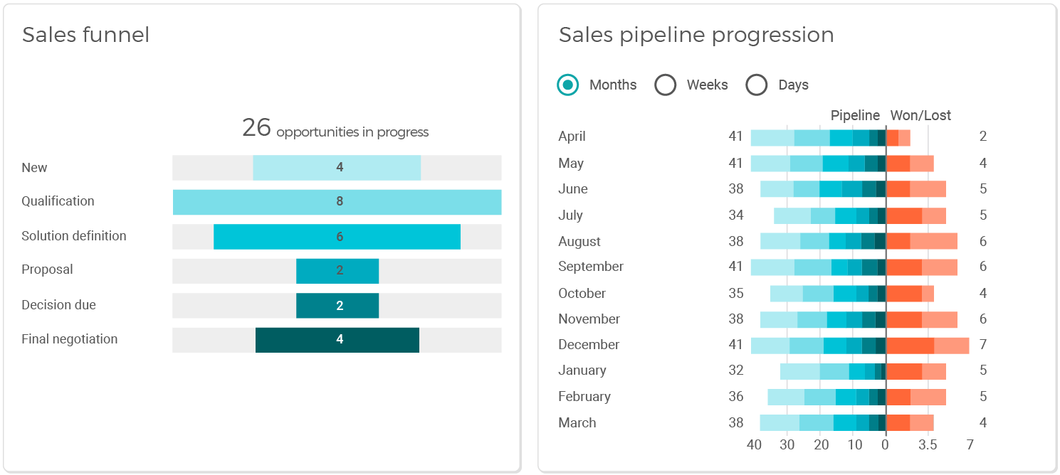 Sales Pipeline Management: Monitor pipeline progression and ratios of wins to losses in VOGSY's real-time chart and See your funnel in your own stages, quantity or (weighted) revenue
