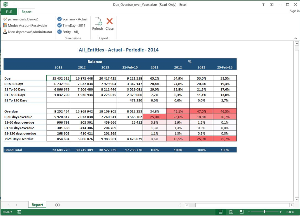 pcFinancials Software - Due and overdue reports