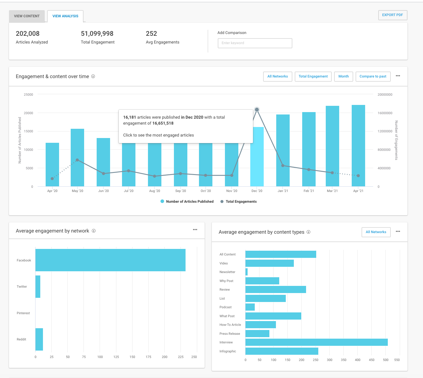 Content Analysis - Large scale content analysis in seconds. See graphs and visualizations of your content search, showing engagement over time, best day to publish, top domains, Facebook Reaction data and more.