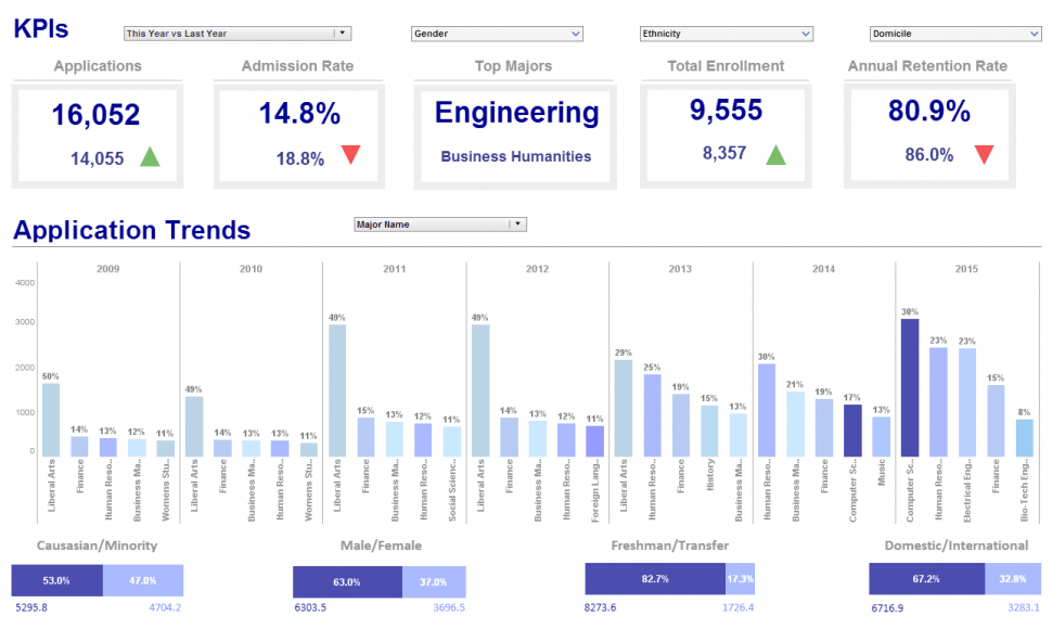 Style Intelligence Software - KPI tracking dashboard
