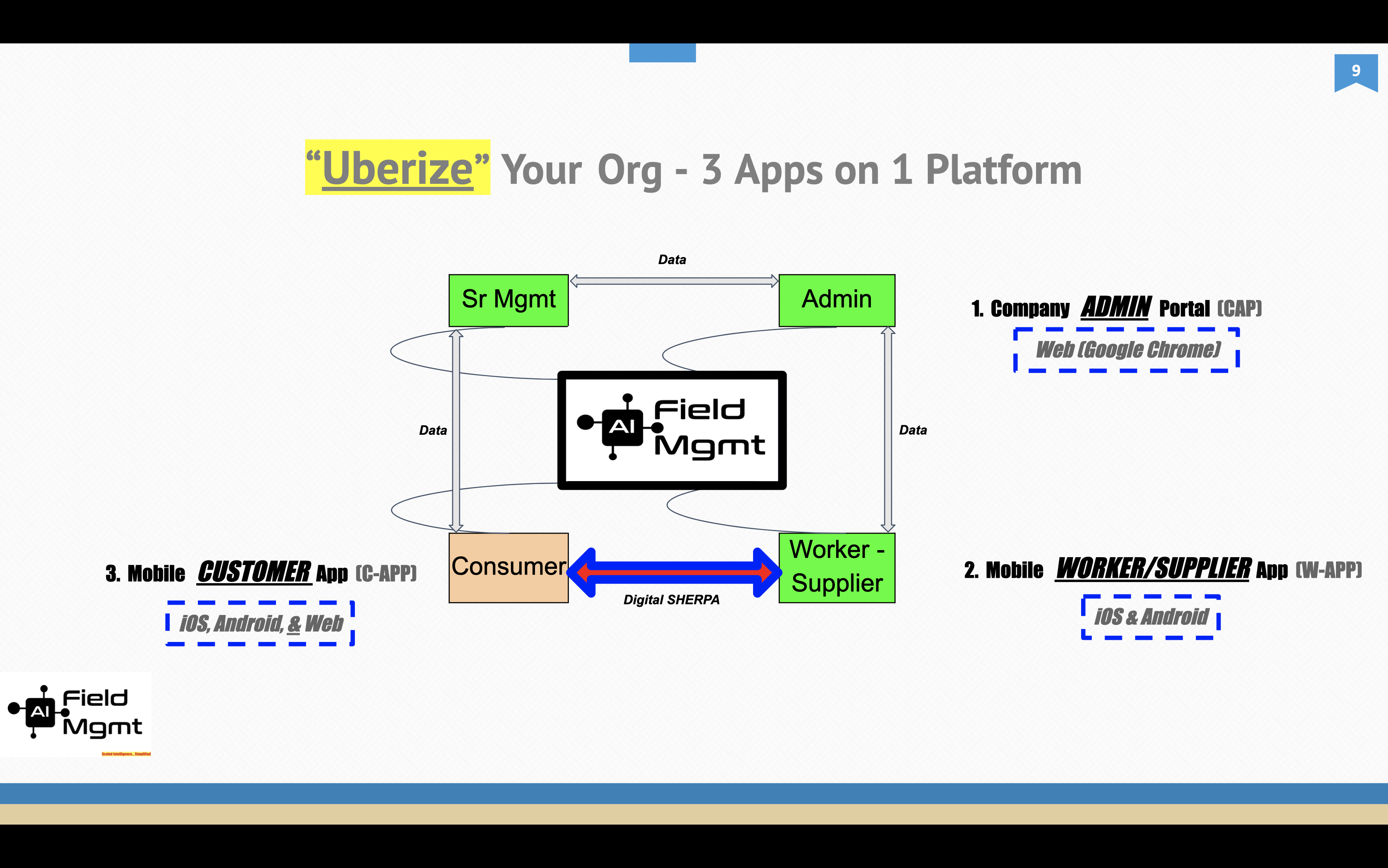 """AI Field Management screenshot: """"UBERize"""" your Operations:  YOUR Customers can make real-time requests for ANY Product or Service and AI-FM will direct it to the best suited field worker instantly.  AI-FM's Trademarked Algorithm ensures accuracy, speed and customizability"""