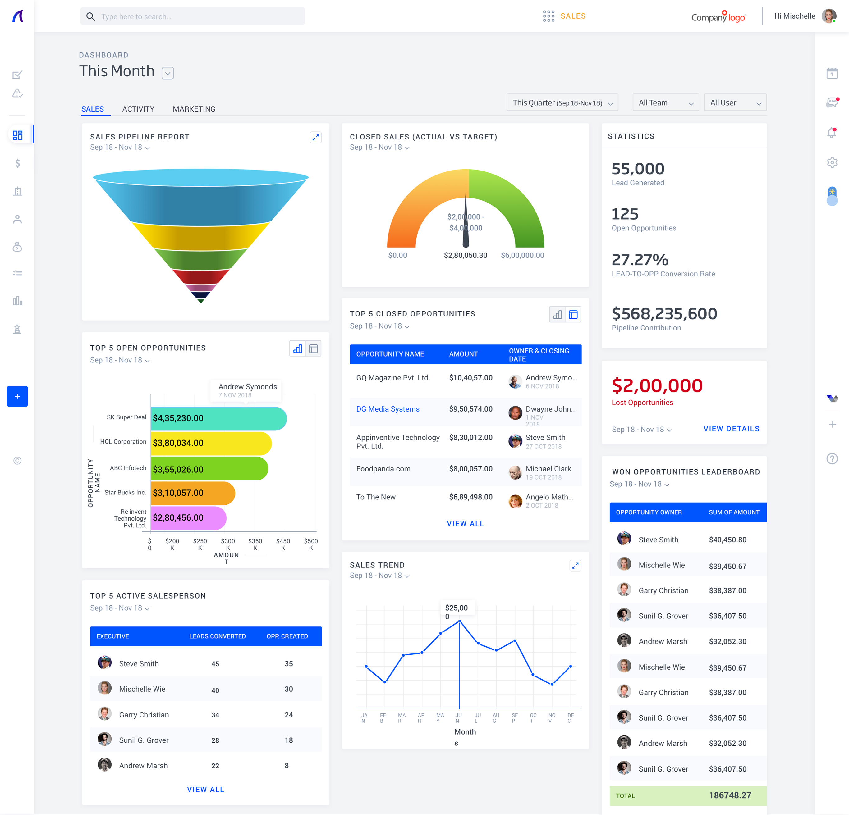 SalezShark Software - Salezshark dashboard with detailed lead management and sales lifecycle management features