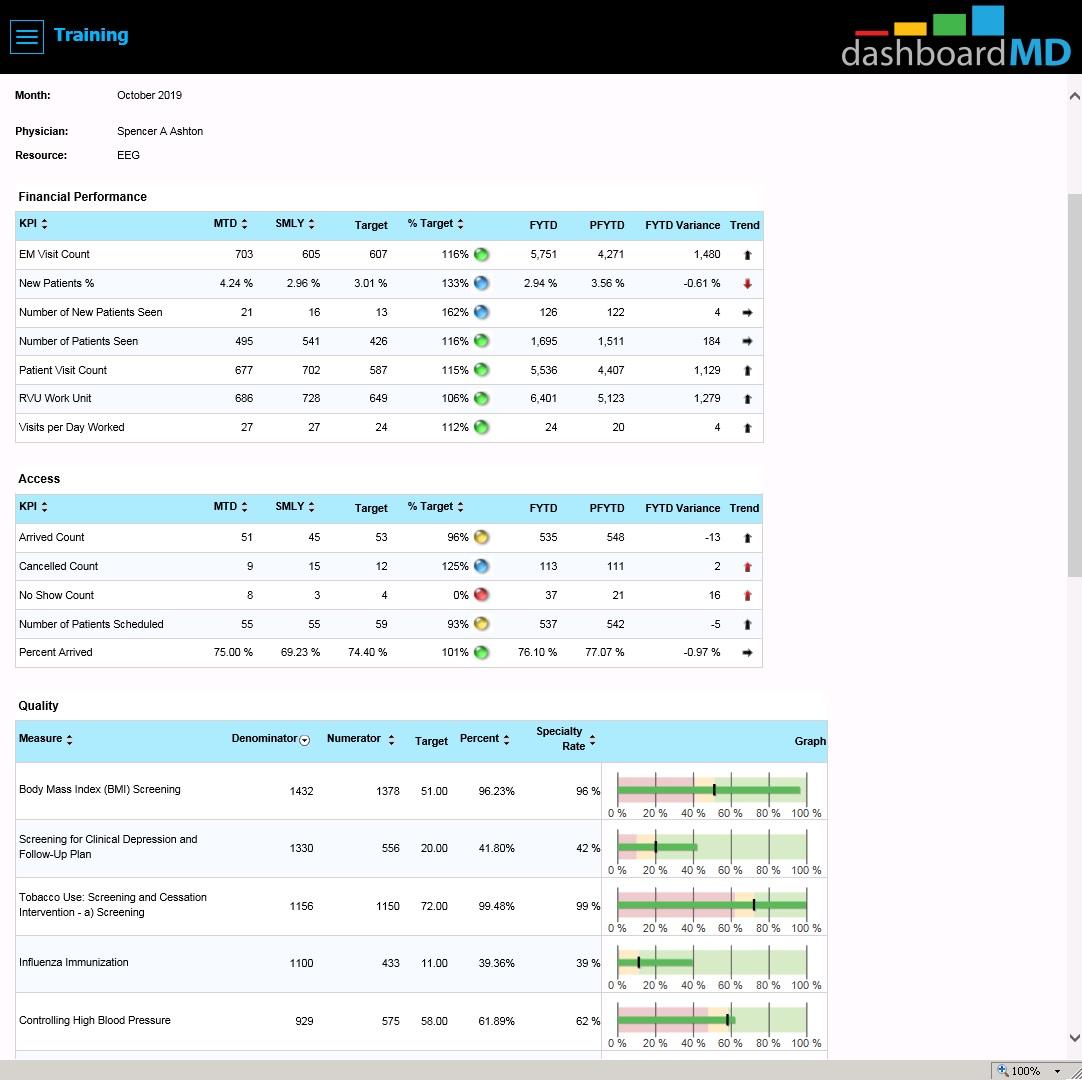 Provider performance dashboard