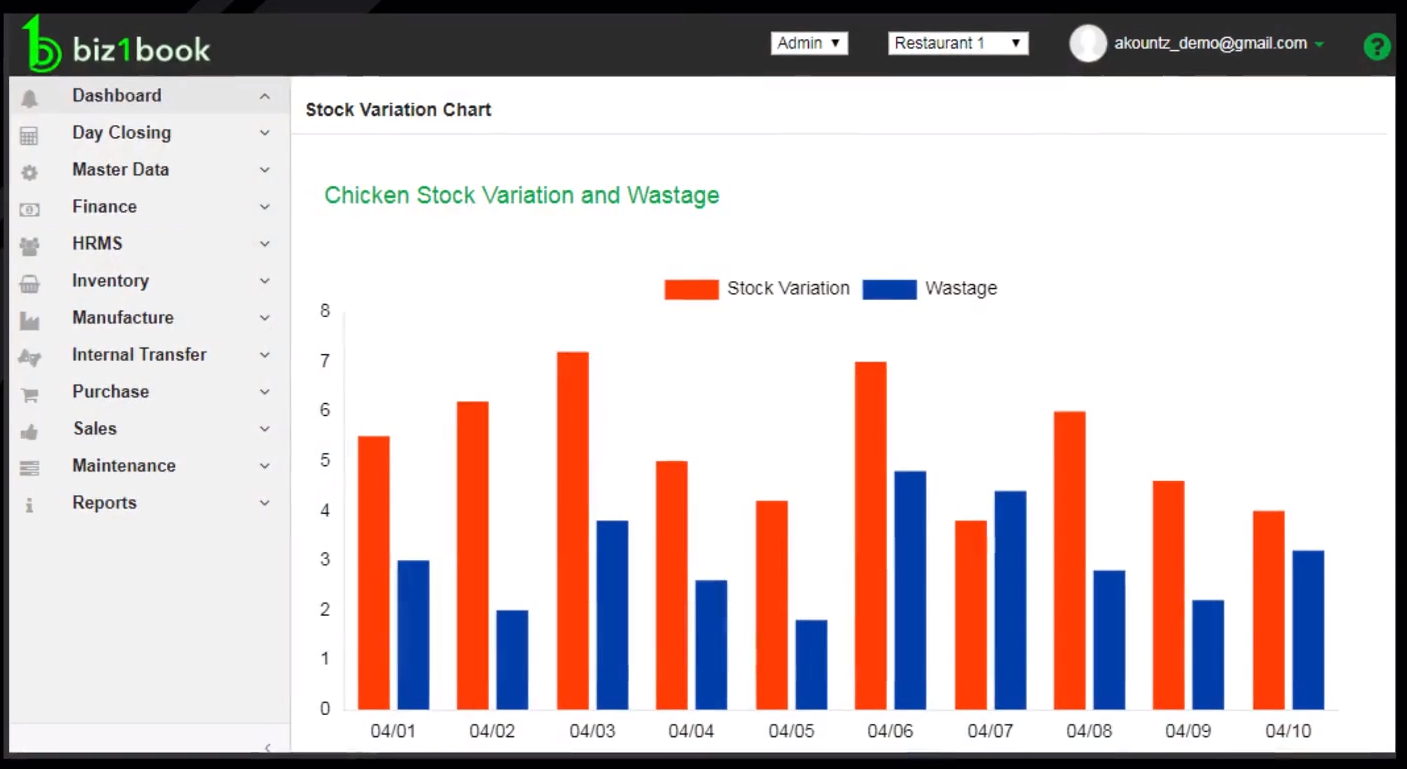 Biz1Book screenshot: Create charts and reports on variations in stocks and food wastage