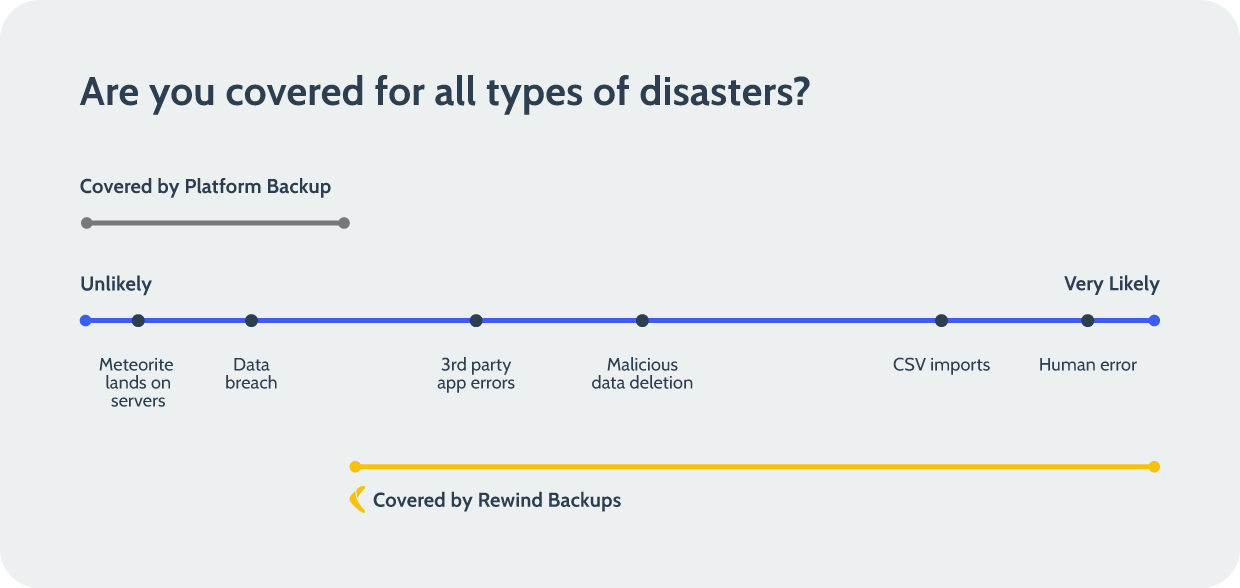 SaaS platforms are backed up at the platform-level, but that won't help you to undo, recover, or restore data within your account. You need to have account-level SaaS backups.
