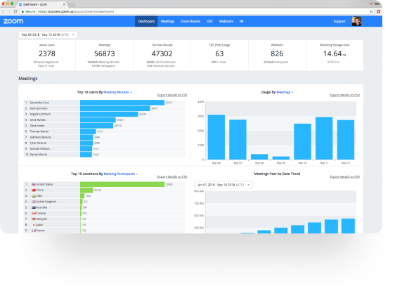 Reports can be generated on metrics such as meetings by employee, meetings by location, usage, and more