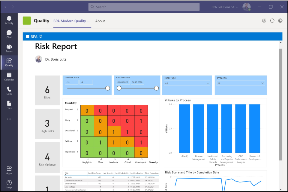 BPAQuality365 Software - Prebuilt Power BI reports give managers consolidated data for quick decision making.
