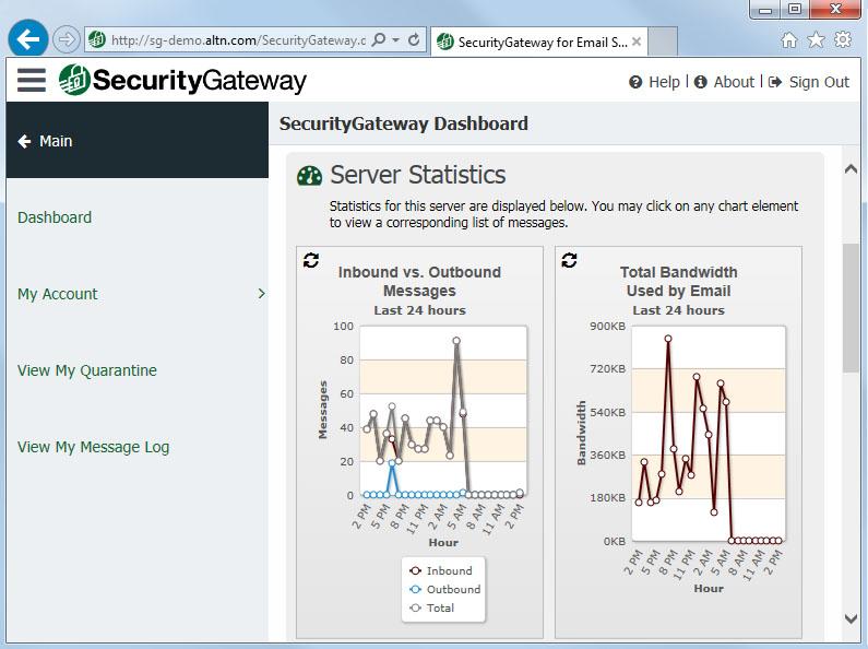 Security Gateway by MDaemon dashboard