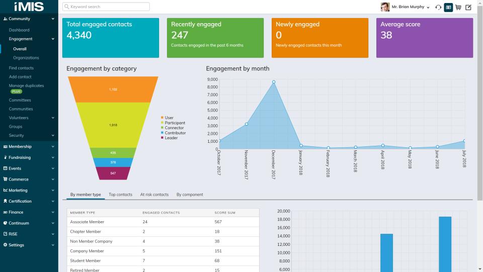 iMIS Software - Scoring Dashboard