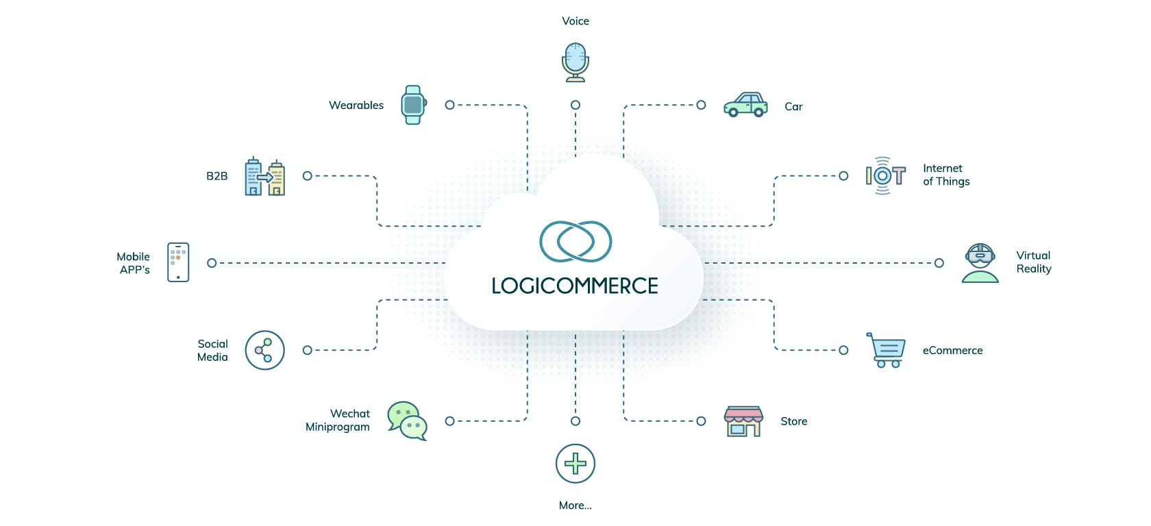 LogiCommerce Software - Deliver outstanding shopping experiences anywhere and grow with confidence with LogiCommerce Headless eCommerce..