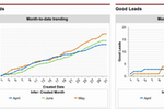 Infer screenshot: Month-to-date lead trend graphs in Infer