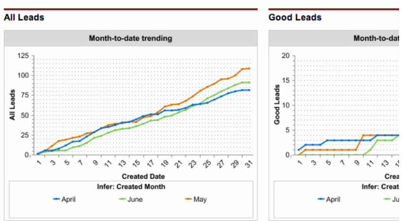Month-to-date lead trend graphs in Infer