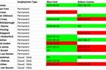 Assignar screenshot: A competency matrix can be exported to CSV format for auditing purposes