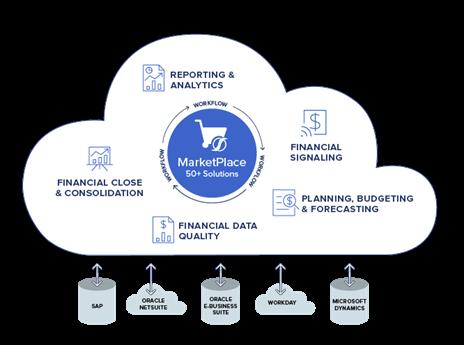 OneStream's Intelligent Finance Platform