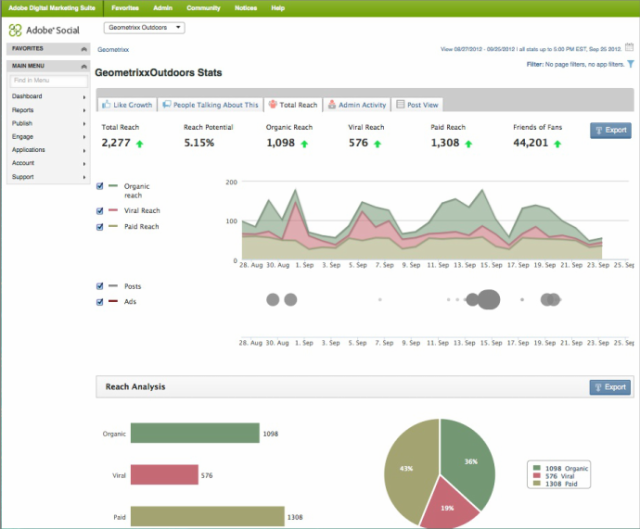 Adobe Marketing Cloud - Analytics - Metrics