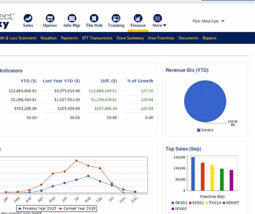 FranConnect revenue graph
