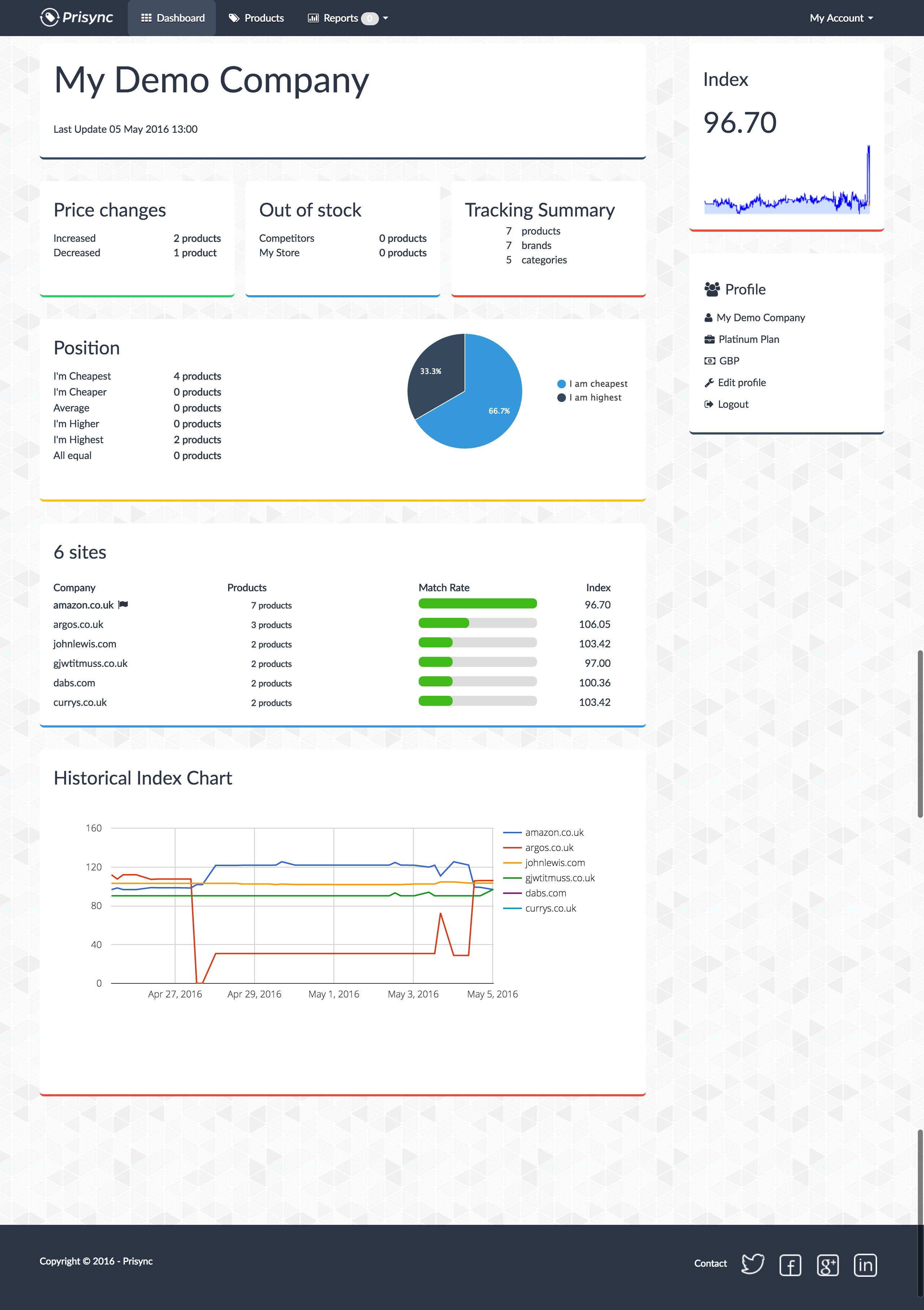 Prisync screenshot: Prisync - Dashboard View