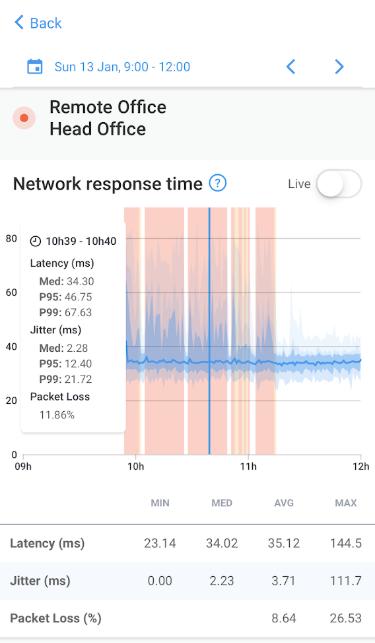 Obkio network response time