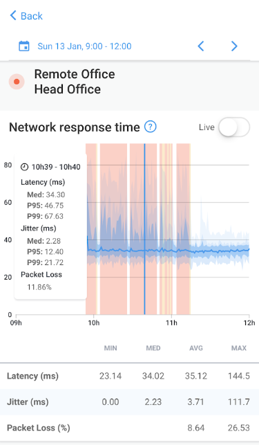 Obkio Software - Obkio network response time