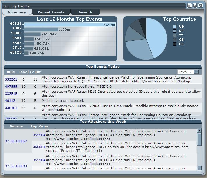 Atomic Enterprise OSSEC security events