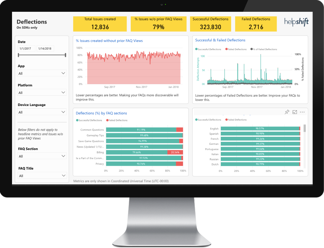 Metrics such as total issues, issues without prior FAQ views, deflections, and more can be tracked