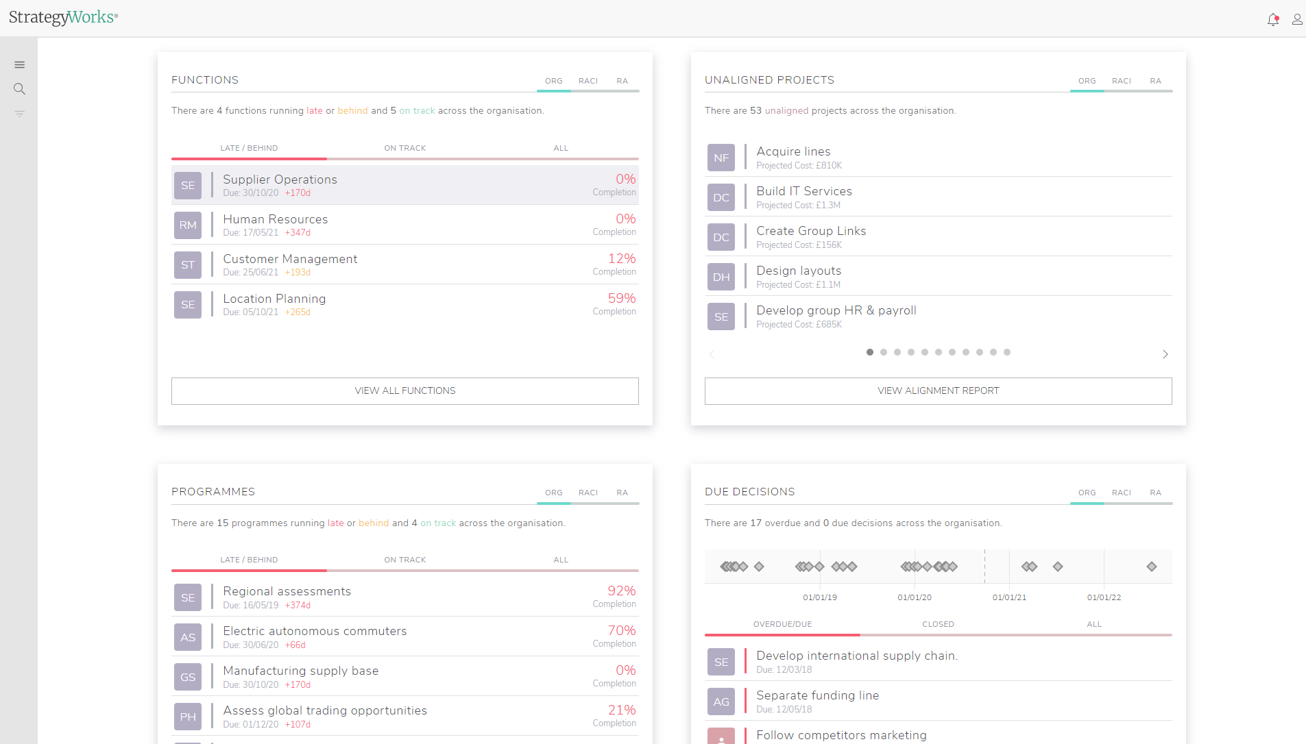 Personalised role specific dashboards show each user exactly what they need to focus on relevant to their organisation role.