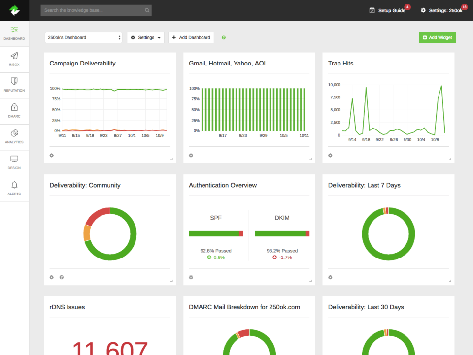 Multiple deliverability dashboards can be created featuring various configurable widgets summarising live campaign data across various visualizations