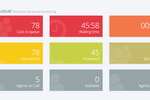 Nectar Desk screenshot: The dashboard gives users an overview of call center metrics