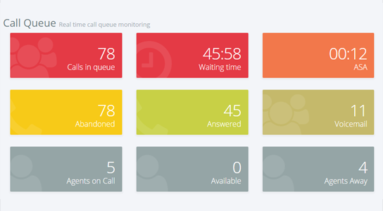 The dashboard gives users an overview of call center metrics