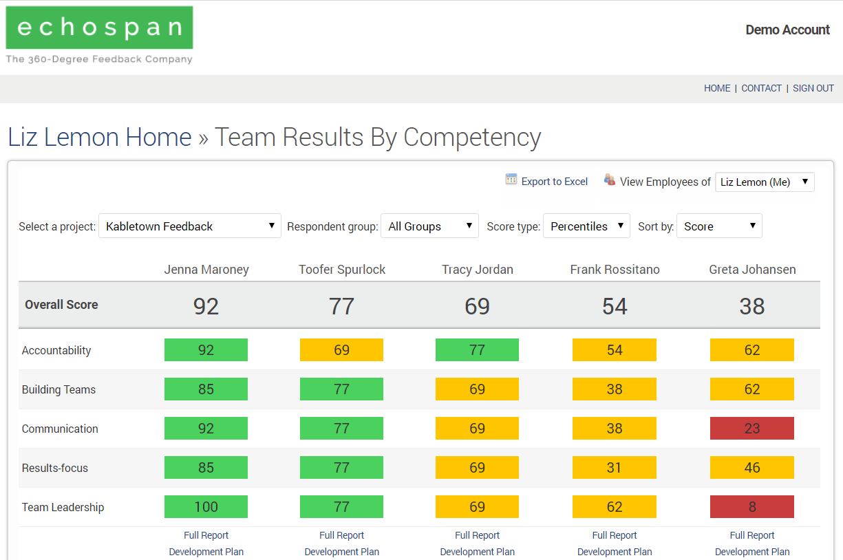 Managerial dashboards make it easy for managers to view the results of their direct reports in a number of dynamic formats.