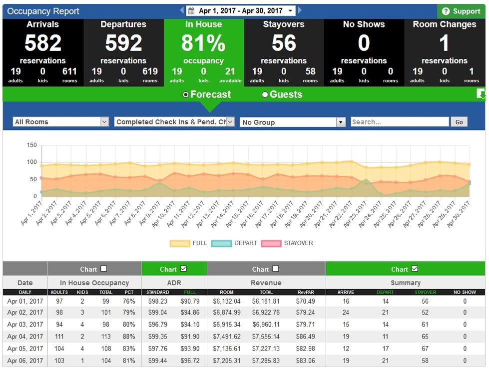 OpenHotel PMS Software - Occupancy report