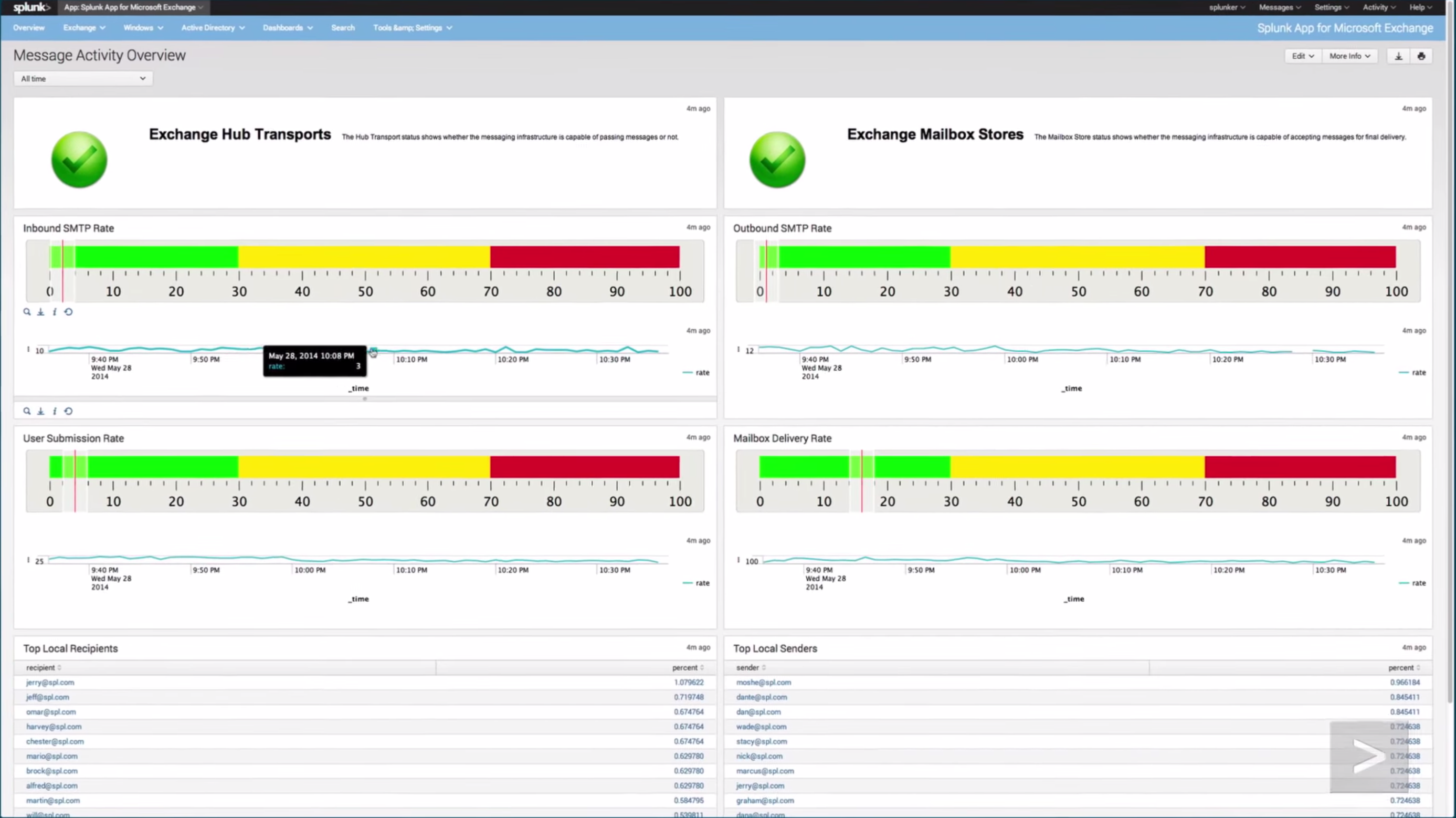 Splunk Enterprise Software - Message activity