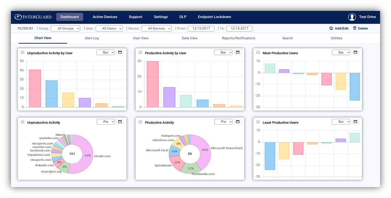 InterGuard Employee Monitoring overall analytics
