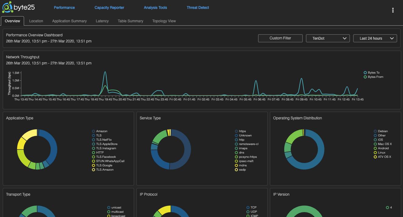 Byte25 performance dashboard