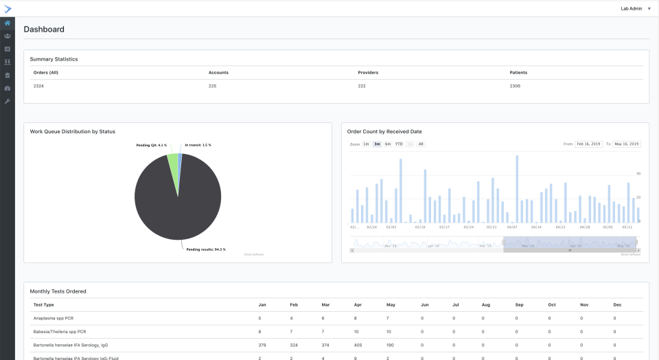 Dendi LIS screenshot: Dendi Analytics dashboard screenshot