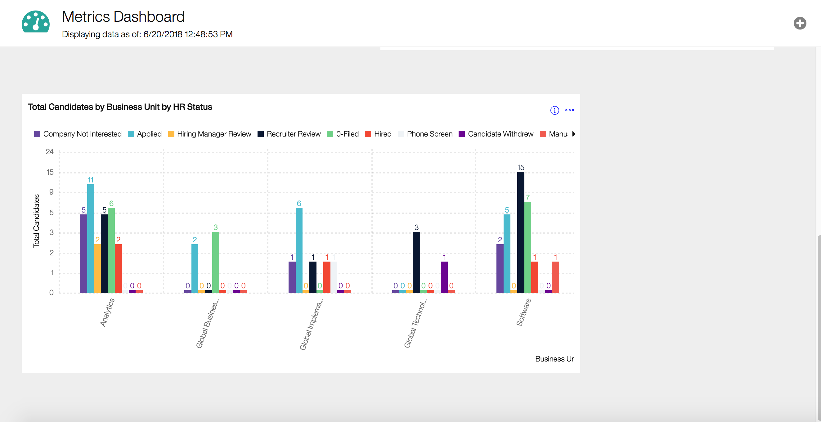 IBM Talent Management screenshot: View total candidates by business unit and HR status