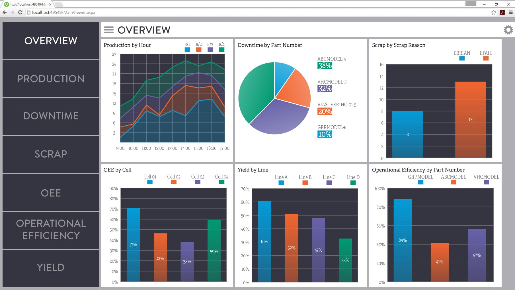 MAN-IT Software - Dashboard