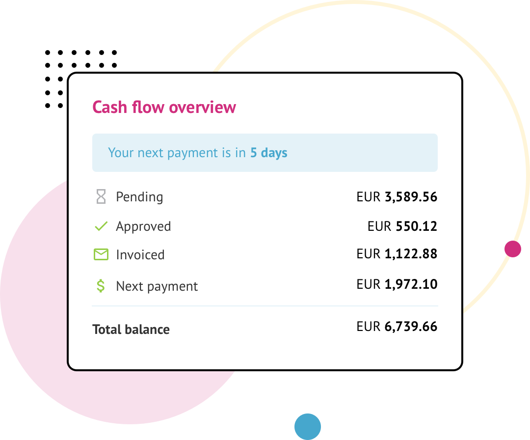 Circlewise cash flow overview