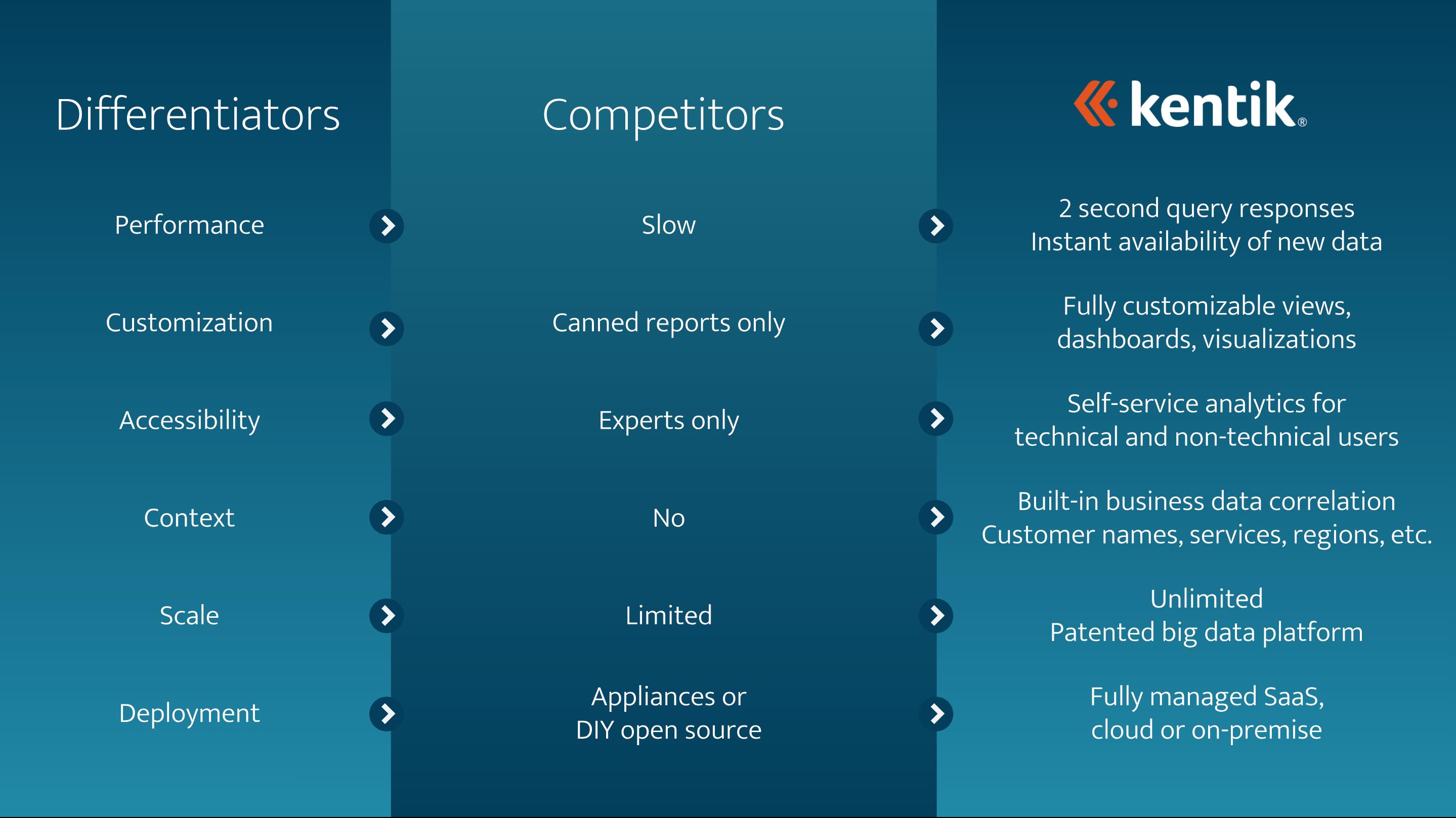 Kentik Differentiators versus similar products