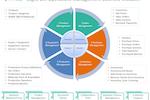 LogixPath Operations Management screenshot: LogixPath Software Business Elements