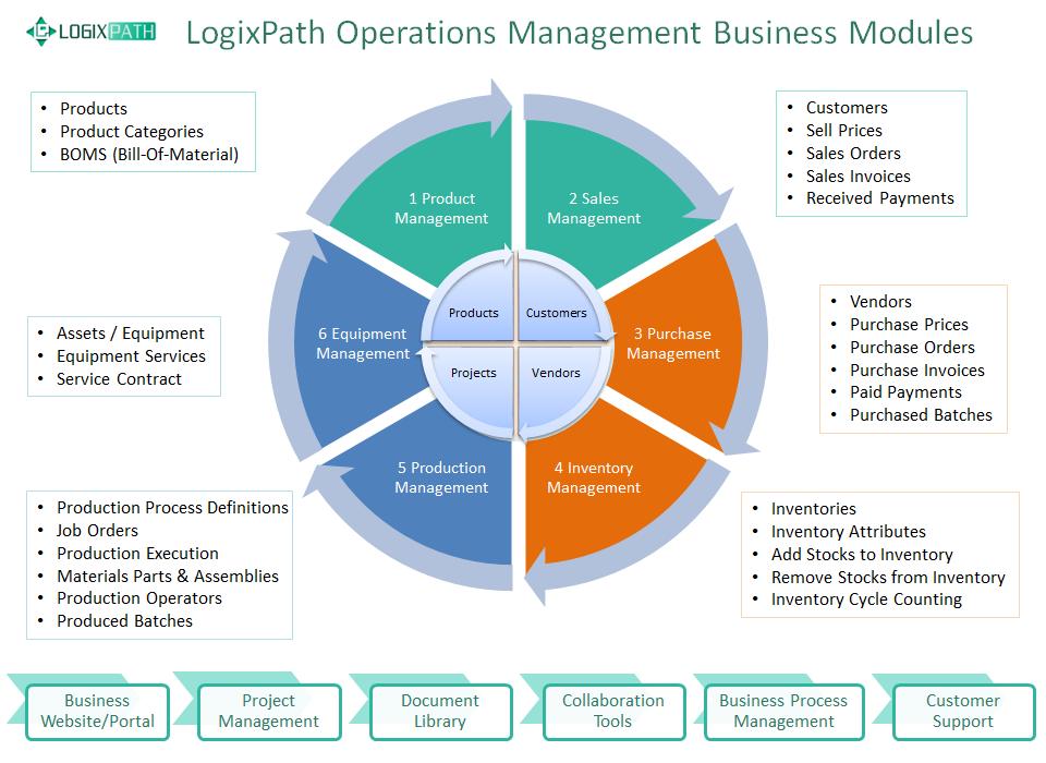 LogixPath Software Business Elements