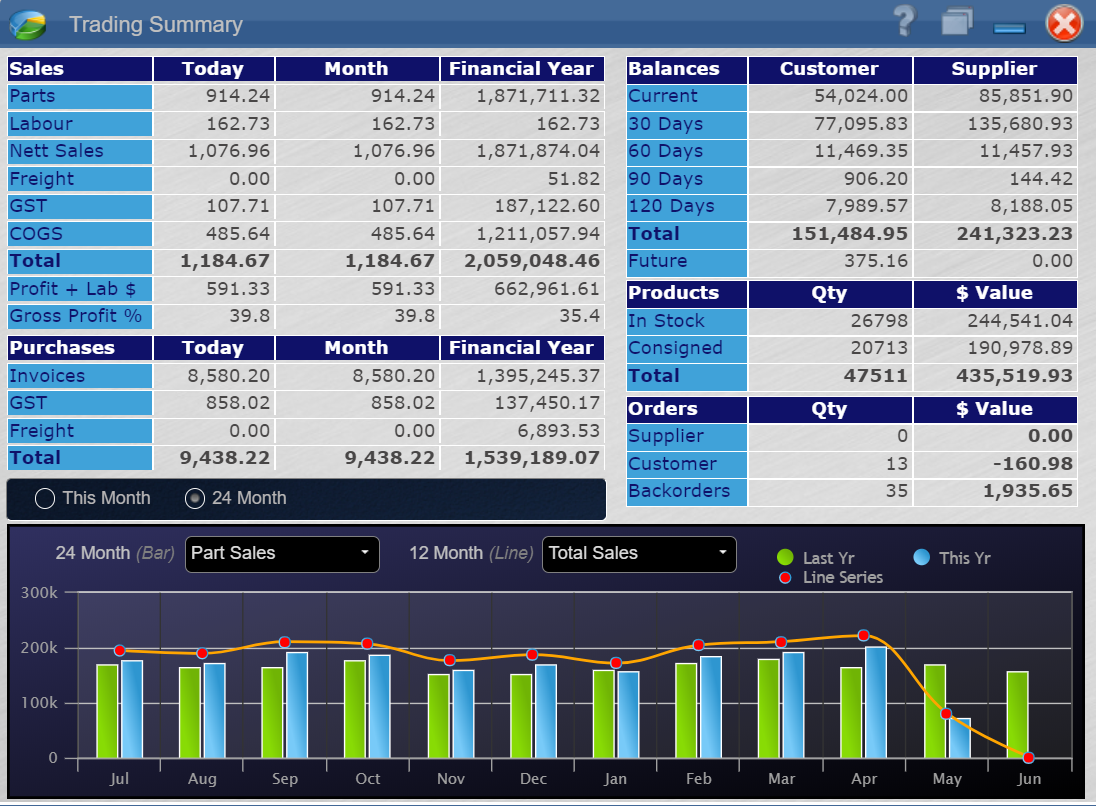 Trading Summary screen shows all aspects of your day to day business in one Screen. Sales, Purchases, Profit, Orders etc it's all there